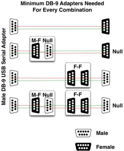 DB9 Chart